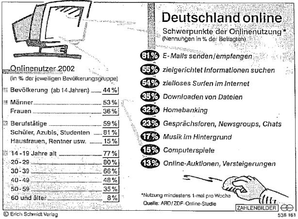 DSH Deutschland online